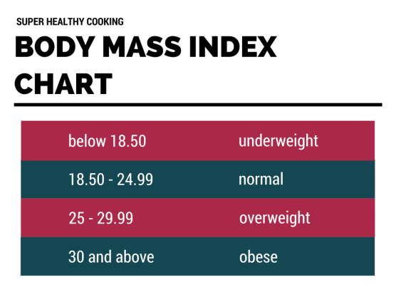 BMI -Body Mass Index Chart -Super Healthy Cooking (diet basics, daily food intakes, energy, food, nutrients, nutrition, calories, food energy, health, healthy, healthy diet, balanced diet, BMI - body mass index, weight, overweight, healthy eating, diet, daily intake, weight loss)