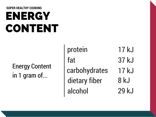 Energy Content - Super Healthy Cooking (diet basics, daily food intakes, energy, food, nutrients, nutrition, calories, food energy, health, healthy, healthy diet, balanced diet, BMI - body mass index, weight, overweight, healthy eating, diet, daily intake, weight loss)