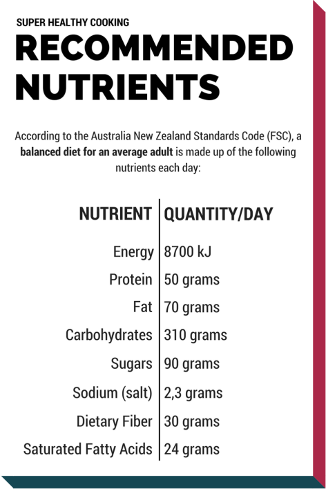 Recommended Nutrients - Super Healthy Cooking (diet basics, daily food intakes, energy, food, nutrients, nutrition, calories, food energy, health, healthy, healthy diet, balanced diet, BMI - body mass index, weight, overweight, healthy eating, diet, daily intake, weight loss)